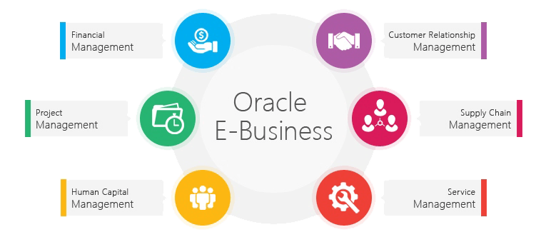 EBS-Oracle | MiracleTech